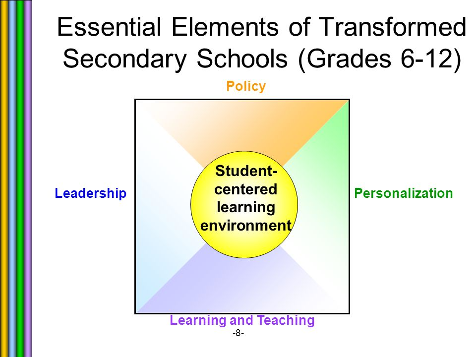 -8- Essential Elements of Transformed Secondary Schools (Grades 6-12) Personalization Learning and Teaching Leadership Policy Student- centered learning environment