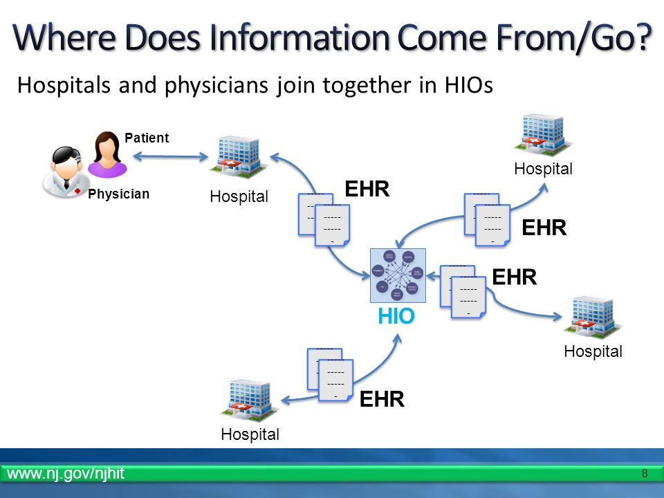 8 Hospitals and physicians join together in HIOs HIO ----- ----- ----- - EHR ----- ----- ----- - EHR Hospital Patient Physician EHR www.nj.gov/njhit