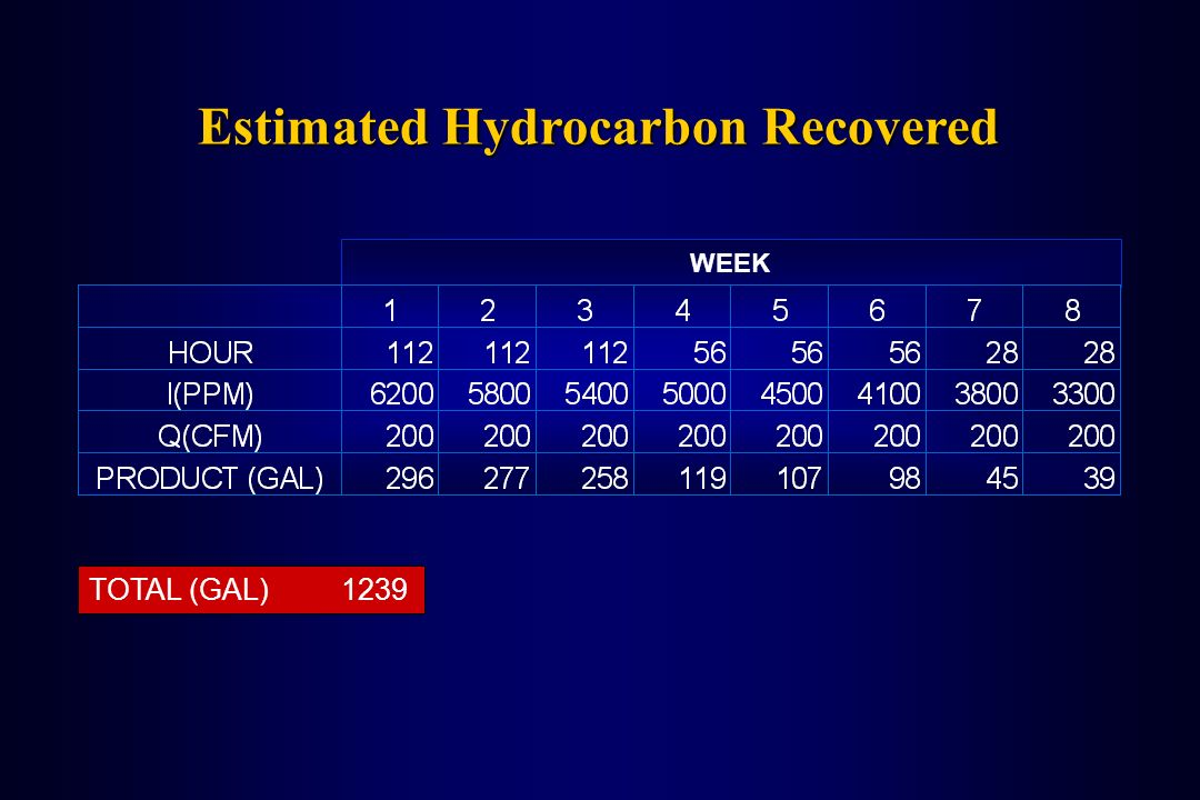 WEEK TOTAL (GAL) 1239 Estimated Hydrocarbon Recovered