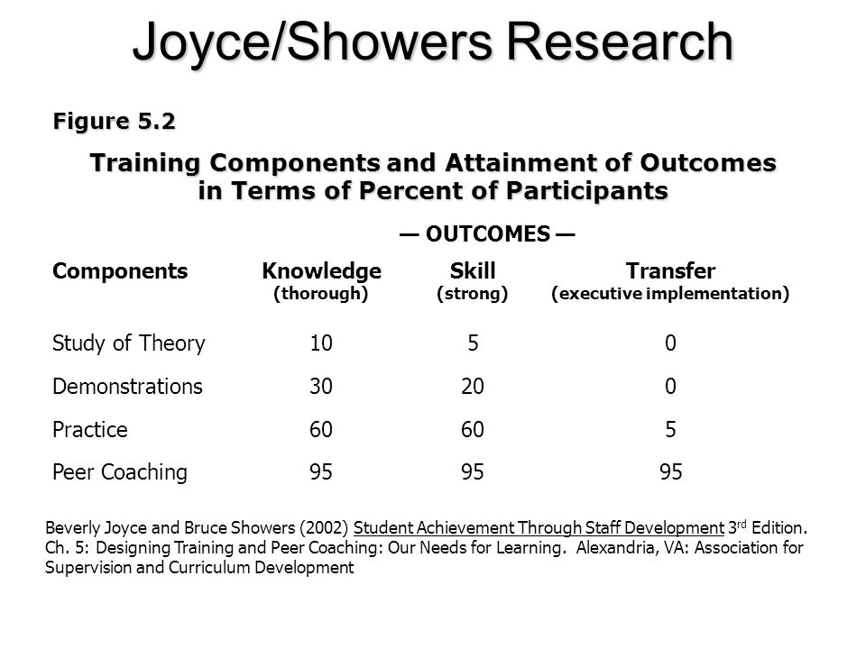 Joyce/Showers Research Figure 5.2 Training Components and Attainment of Outcomes in Terms of Percent of Participants Components Study of Theory Demons
