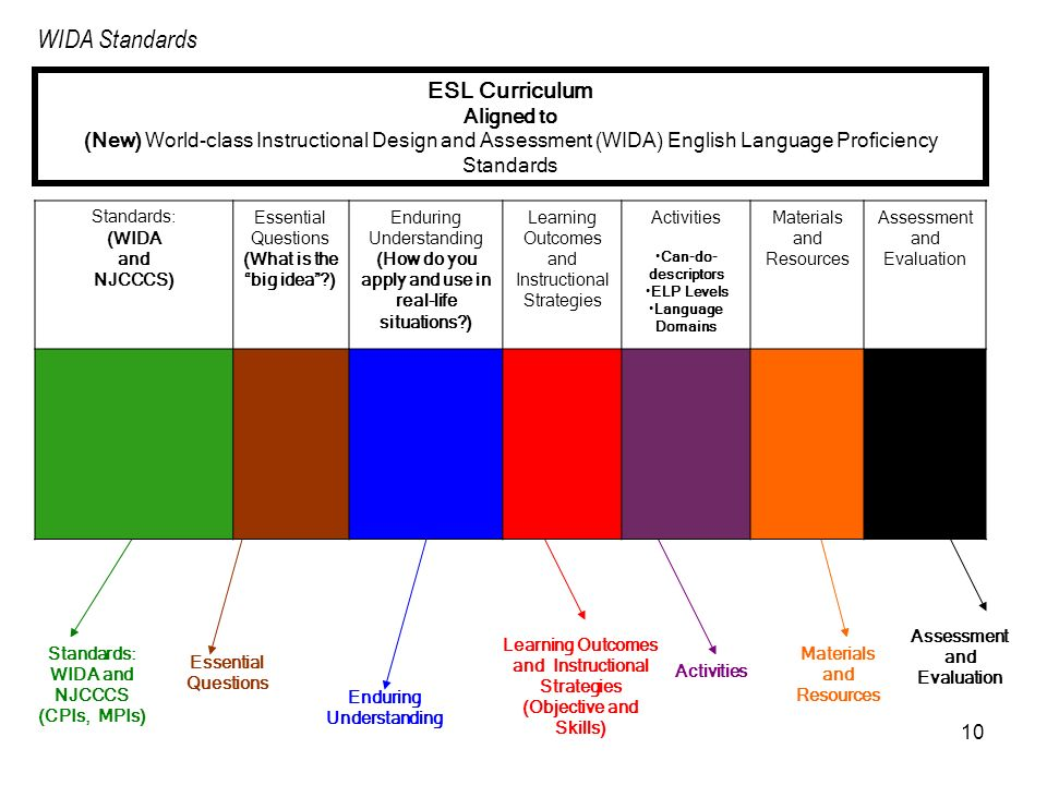 10 ESL Curriculum Aligned to (New) World-class Instructional Design and Assessment (WIDA) English Language Proficiency Standards Materials and Resourc