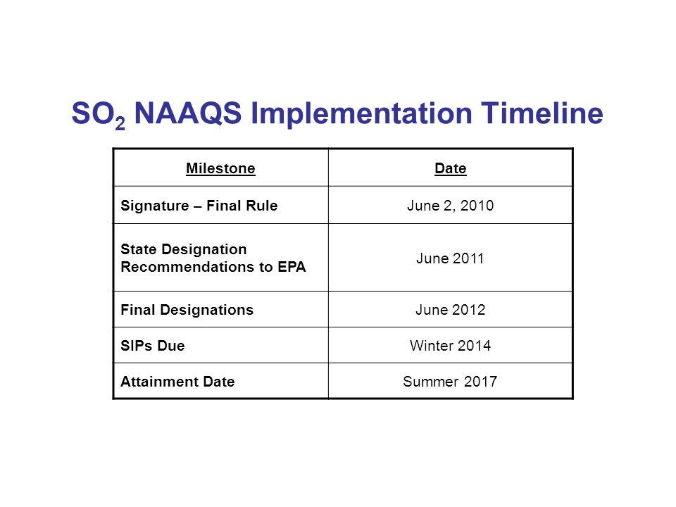 SO 2 NAAQS Implementation Timeline MilestoneDate Signature – Final RuleJune 2, 2010 State Designation Recommendations to EPA June 2011 Final DesignationsJune 2012 SIPs DueWinter 2014 Attainment DateSummer 2017