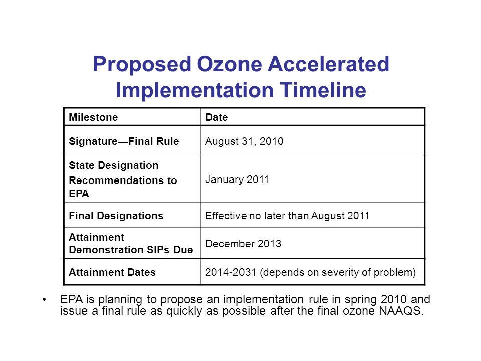 MilestoneDate SignatureFinal RuleAugust 31, 2010 State Designation Recommendations to EPA January 2011 Final DesignationsEffective no later than August 2011 Attainment Demonstration SIPs Due December 2013 Attainment Dates2014-2031 (depends on severity of problem) Proposed Ozone Accelerated Implementation Timeline EPA is planning to propose an implementation rule in spring 2010 and issue a final rule as quickly as possible after the final ozone NAAQS.