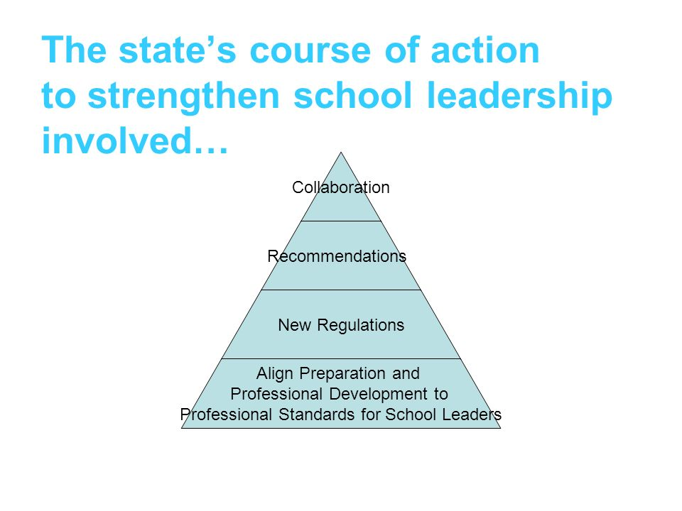 The states course of action to strengthen school leadership involved… Collaboration Recommendations New Regulations Align Preparation and Professional Development to Professional Standards for School Leaders