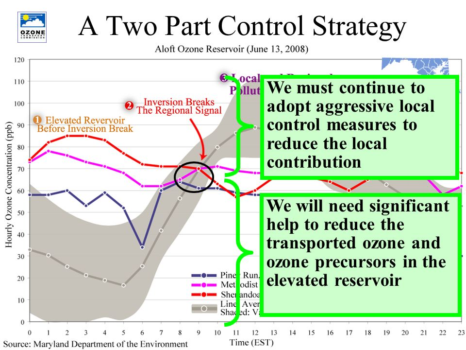 10 A Two Part Control Strategy We must continue to adopt aggressive local control measures to reduce the local contribution We will need significant help to reduce the transported ozone and ozone precursors in the elevated reservoir
