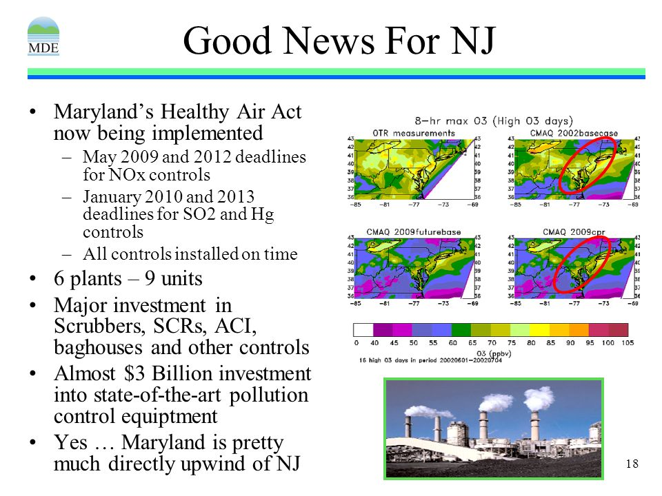 18 Good News For NJ Marylands Healthy Air Act now being implemented –May 2009 and 2012 deadlines for NOx controls –January 2010 and 2013 deadlines for SO2 and Hg controls –All controls installed on time 6 plants – 9 units Major investment in Scrubbers, SCRs, ACI, baghouses and other controls Almost $3 Billion investment into state-of-the-art pollution control equiptment Yes … Maryland is pretty much directly upwind of NJ