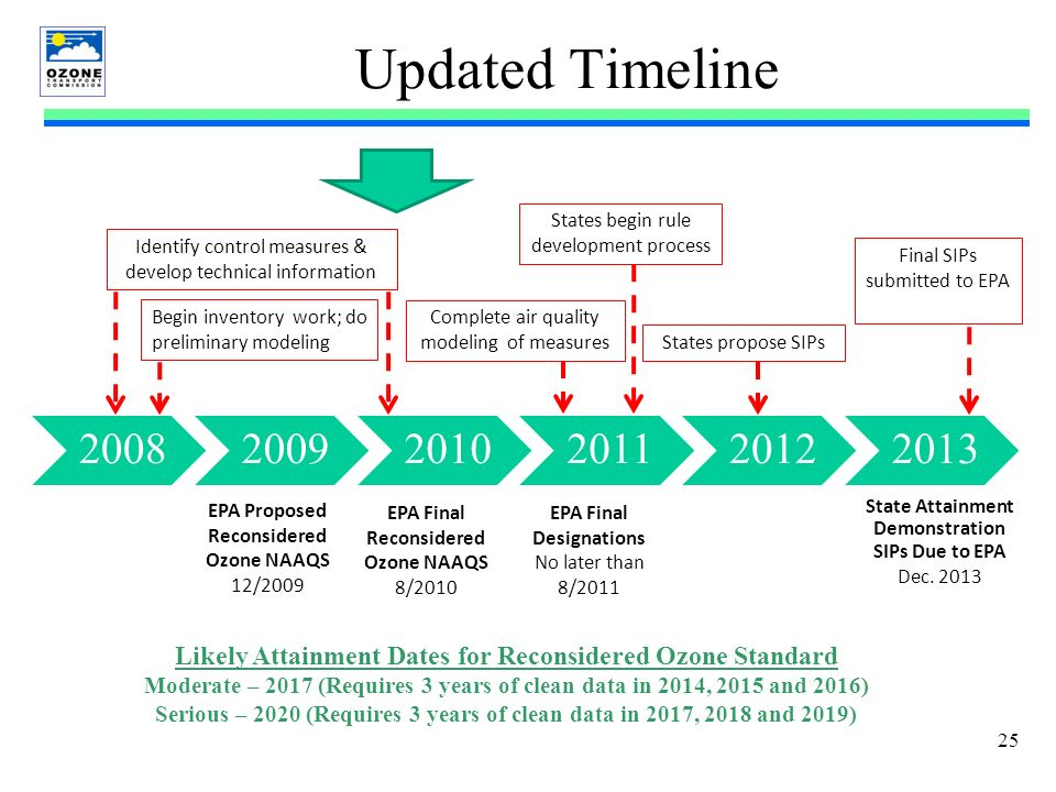 25 Updated Timeline 200820092010201120122013 EPA Final Reconsidered Ozone NAAQS 8/2010 EPA Final Designations No later than 8/2011 State Attainment Demonstration SIPs Due to EPA Dec.