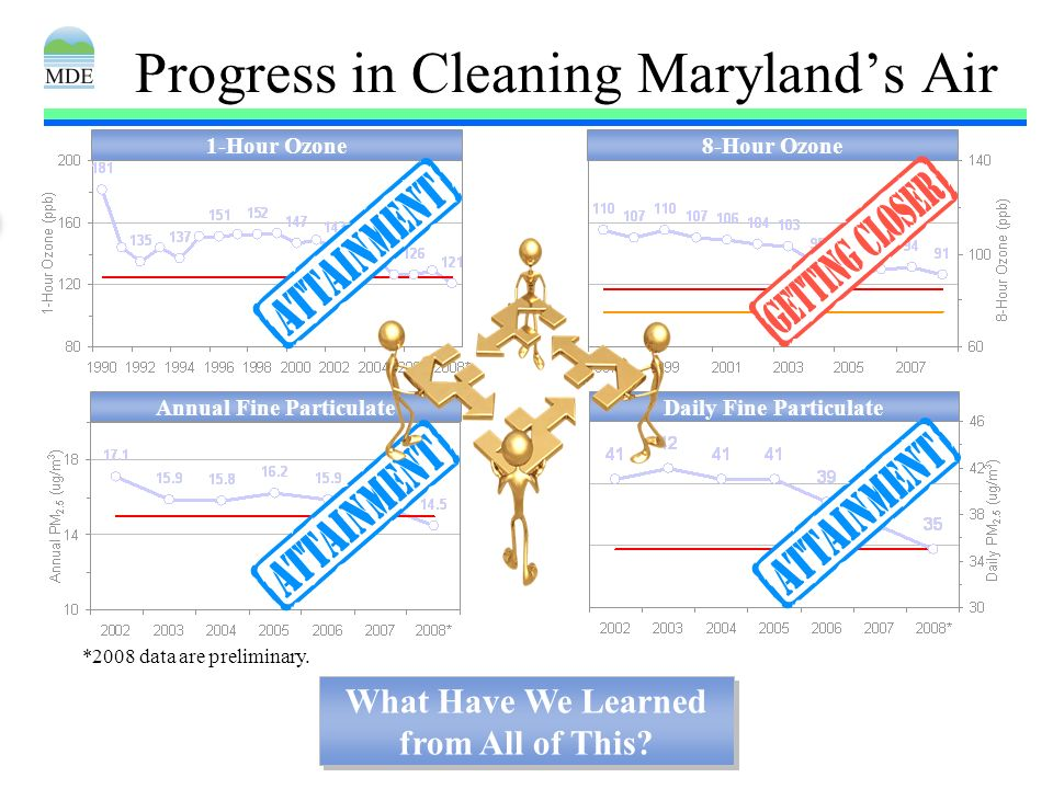 4 Progress in Cleaning Marylands Air 1-Hour OzoneAnnual Fine ParticulateDaily Fine Particulate8-Hour Ozone What Have We Learned from All of This.