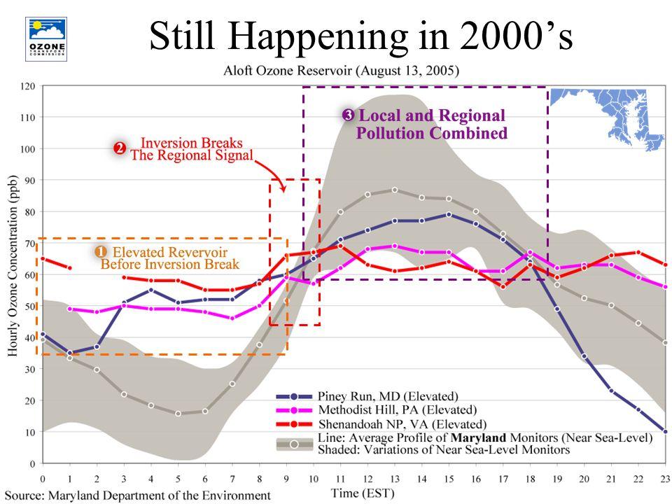 8 Still Happening in 2000s
