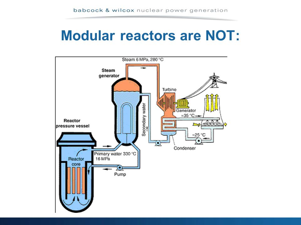 Modular reactors are NOT:
