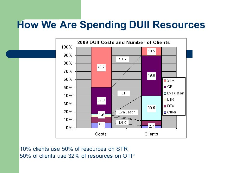 How We Are Spending DUII Resources 10% clients use 50% of resources on STR 50% of clients use 32% of resources on OTP