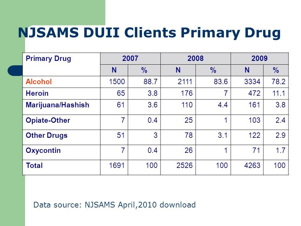 Primary Drug200720082009 N%N%N% Alcohol150088.7211183.6333478.2 Heroin653.8176747211.1 Marijuana/Hashish613.61104.41613.8 Opiate-Other70.42511032.4 Ot