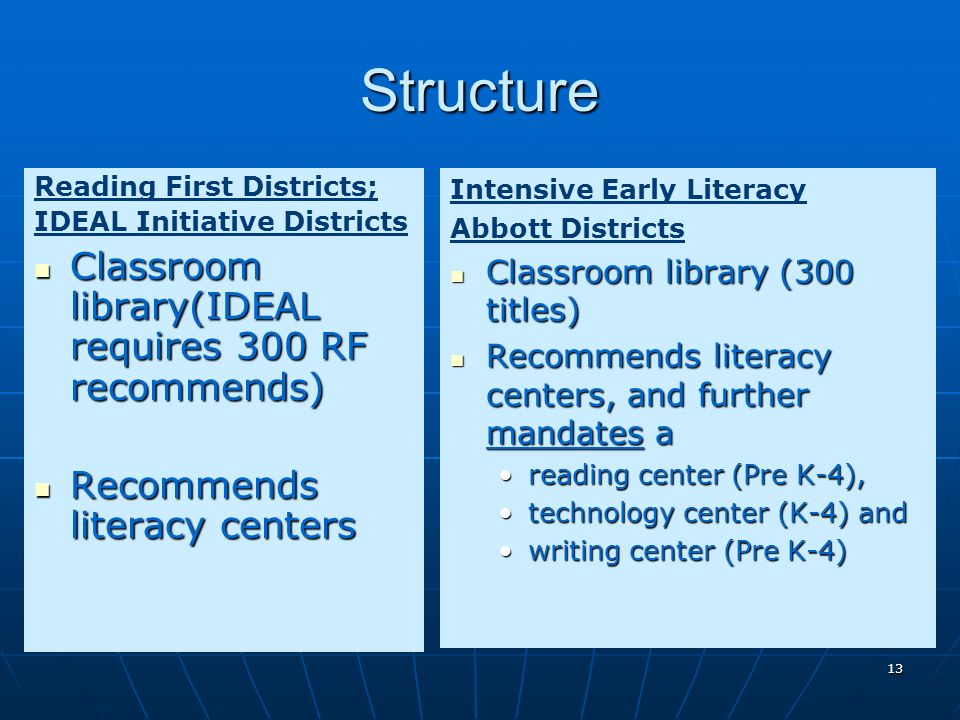 13 Structure Reading First Districts; IDEAL Initiative Districts Classroom library(IDEAL requires 300 RF recommends) Classroom library(IDEAL requires 300 RF recommends) Recommends literacy centers Recommends literacy centers Intensive Early Literacy Abbott Districts Classroom library (300 titles) Classroom library (300 titles) Recommends literacy centers, and further mandates a Recommends literacy centers, and further mandates a reading center (Pre K-4), technology center (K-4) and writing center (Pre K-4)