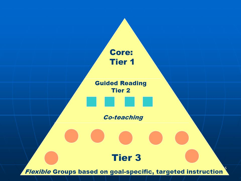 15 Core: Tier 1 Guided Reading Tier 2 Co-teaching Flexible Groups based on goal-specific, targeted instruction Tier 3