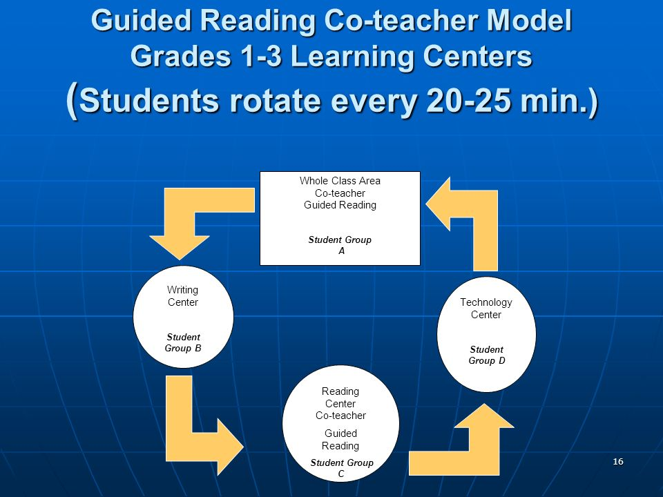16 Guided Reading Co-teacher Model Grades 1-3 Learning Centers ( Students rotate every 20-25 min.) Whole Class Area Co-teacher Guided Reading Student Group A Writing Center Student Group B Reading Center Co-teacher Guided Reading Student Group C Technology Center Student Group D