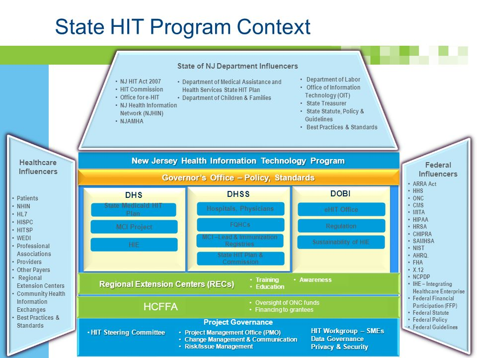 - State HIT Program Context 2 New Jersey Health Information Technology Program DHS State of NJ Department Influencers NJ HIT Act 2007 HIT Commission Office for e-HIT NJ Health Information Network (NJHIN) NJAMHA Department of Medical Assistance and Health Services State HIT Plan Department of Children & Families Healthcare Influencers Patients NHIN HL7 HISPC HITSP WEDI Professional Associations Providers Other Payers Regional Extension Centers Community Health Information Exchanges Best Practices & Standards Federal Influencers ARRA Act HHS ONC CMS MITA HIPAA HRSA CHIPRA SAMHSA NIST AHRQ.