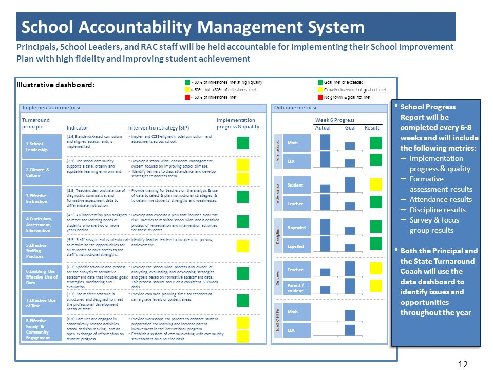 12 Principals, School Leaders, and RAC staff will be held accountable for implementing their School Improvement Plan with high fidelity and improving