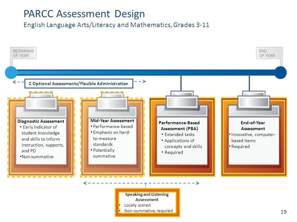 PARCC Assessment Design English Language Arts/Literacy and Mathematics, Grades 3-11 End-of-Year Assessment Innovative, computer- based items Required