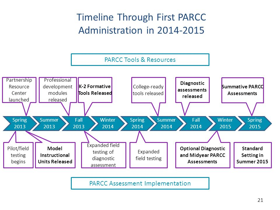 Timeline Through First PARCC Administration in 2014-2015 PARCC Tools & Resources College-ready tools released Partnership Resource Center launched Pro