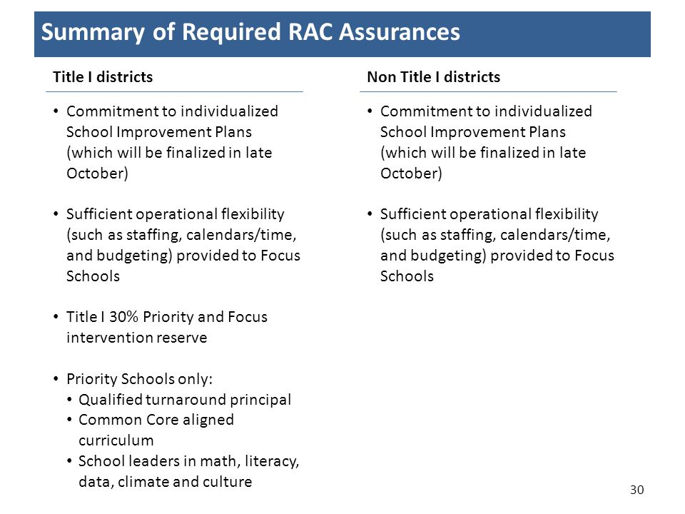 30 Summary of Required RAC Assurances Title I districtsNon Title I districts Commitment to individualized School Improvement Plans (which will be fina