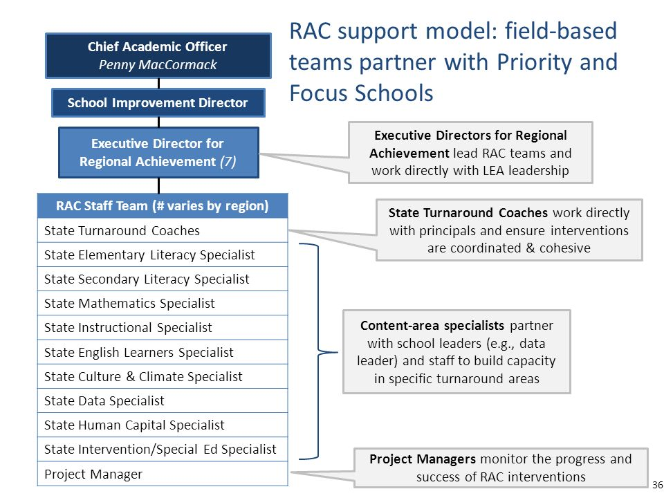 RAC support model: field-based teams partner with Priority and Focus Schools School Improvement Director Executive Director for Regional Achievement (