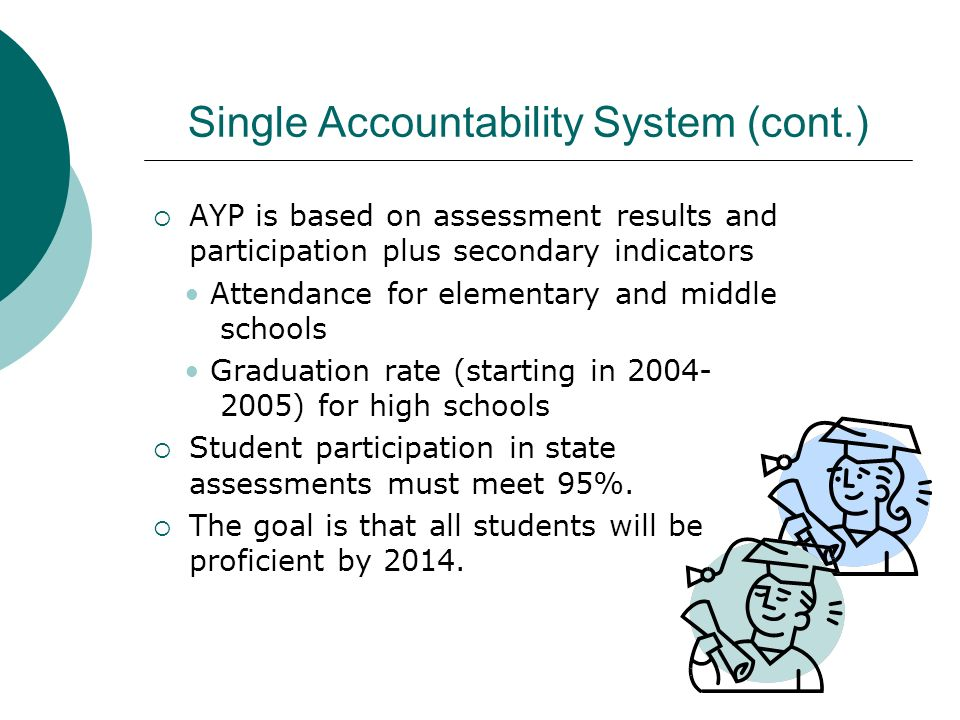 Single Accountability System (cont.) AYP is based on assessment results and participation plus secondary indicators Attendance for elementary and midd