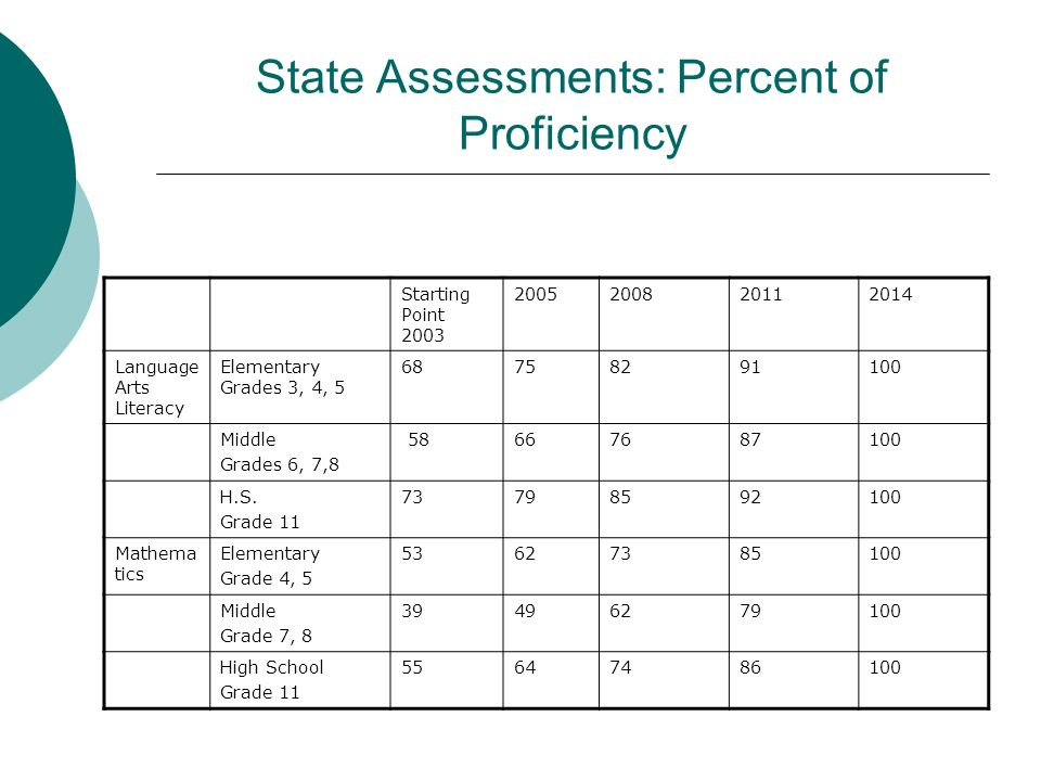 State Assessments: Percent of Proficiency Starting Point 2003 2005200820112014 Language Arts Literacy Elementary Grades 3, 4, 5 68758291100 Middle Gra