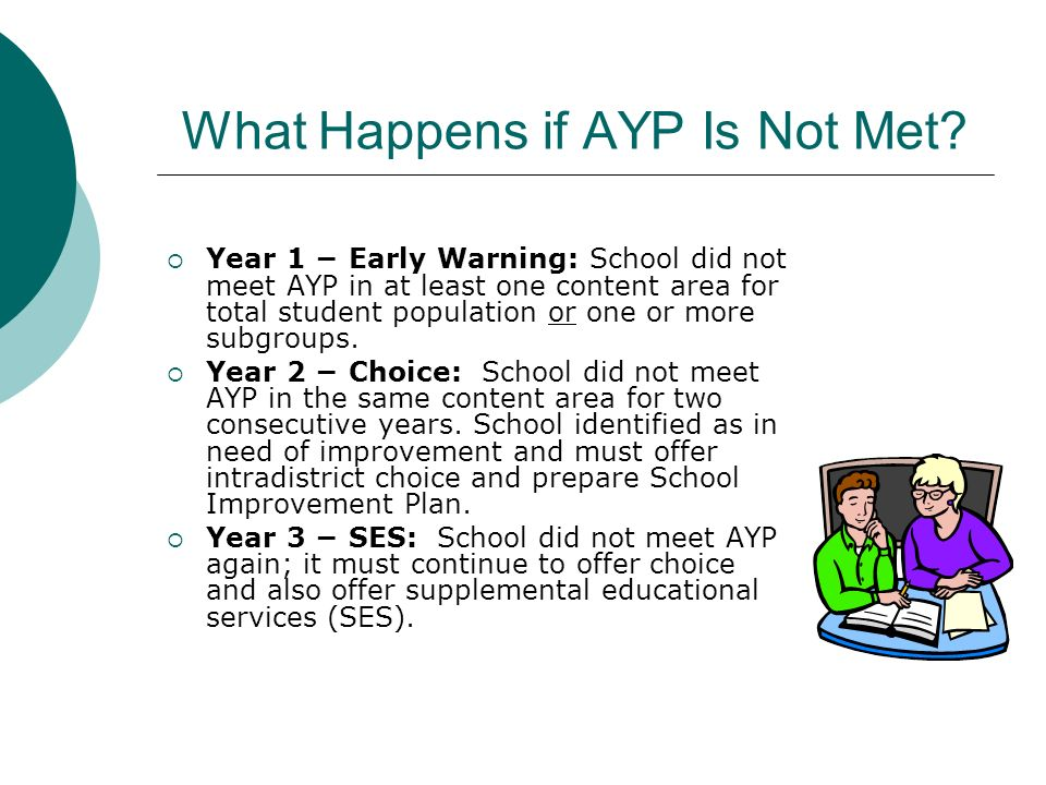 What Happens if AYP Is Not Met? Year 1 Early Warning: School did not meet AYP in at least one content area for total student population or one or more