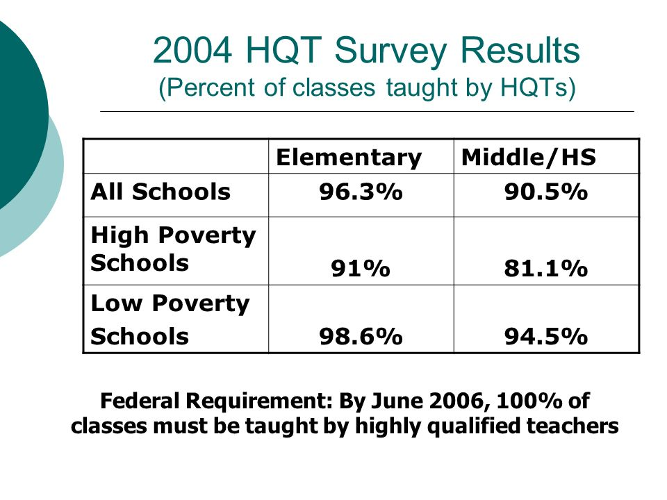 2004 HQT Survey Results (Percent of classes taught by HQTs) ElementaryMiddle/HS All Schools96.3%90.5% High Poverty Schools 91%81.1% Low Poverty School