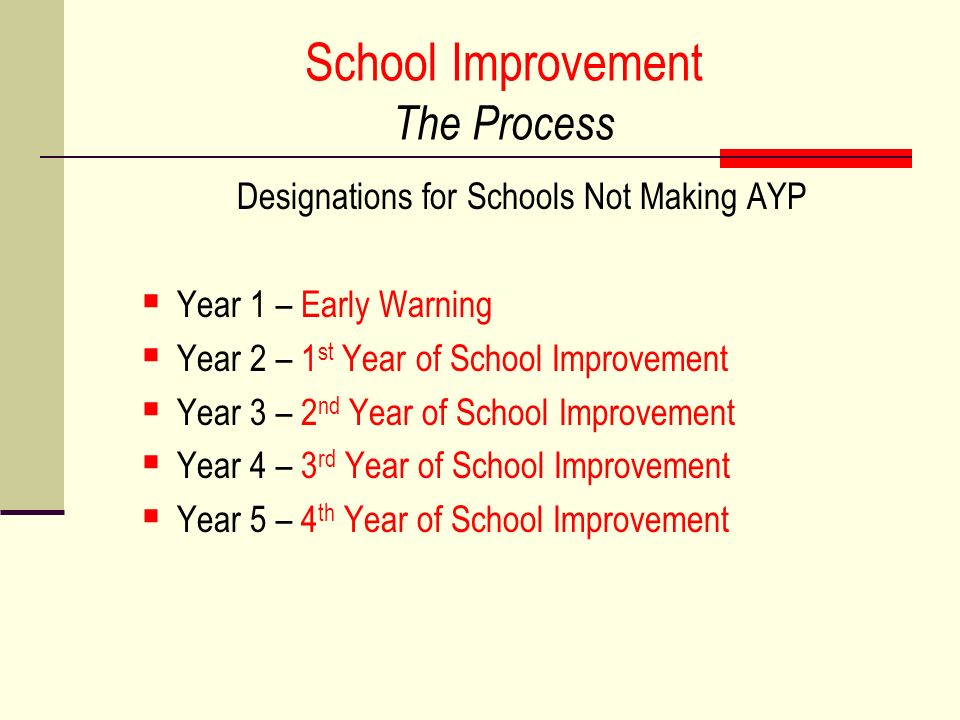 School Improvement The Process Designations for Schools Not Making AYP Year 1 – Early Warning Year 2 – 1 st Year of School Improvement Year 3 – 2 nd Year of School Improvement Year 4 – 3 rd Year of School Improvement Year 5 – 4 th Year of School Improvement