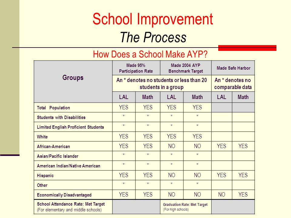 School Improvement The Process How Does a School Make AYP.
