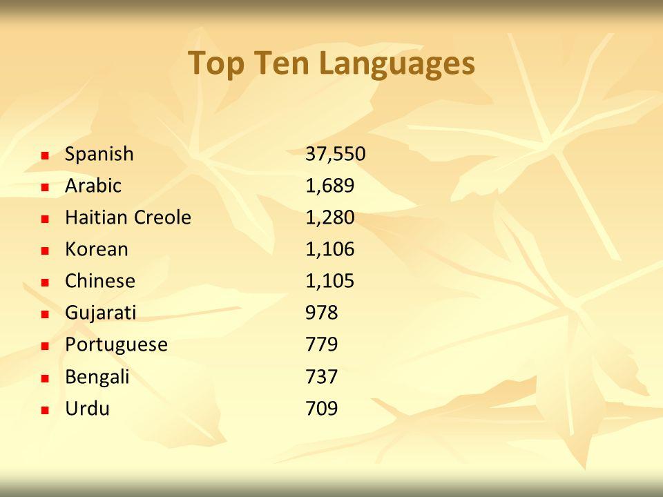 Top Ten Languages Spanish 37,550 Arabic 1,689 Haitian Creole 1,280 Korean 1,106 Chinese 1,105 Gujarati 978 Portuguese 779 Bengali 737 Urdu 709