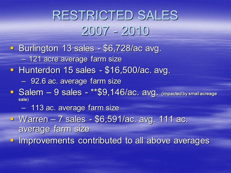 RESTRICTED SALES 2007 - 2010 Burlington 13 sales - $6,728/ac avg. Burlington 13 sales - $6,728/ac avg. –121 acre average farm size Hunterdon 15 sales