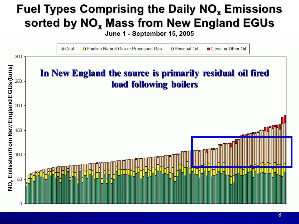 8 NO x Emission from New England EGUs (tons) Fuel Types Comprising the Daily NO x Emissions sorted by NO x Mass from New England EGUs June 1 - September 15, 2005 In New England the source is primarily residual oil fired load following boilers