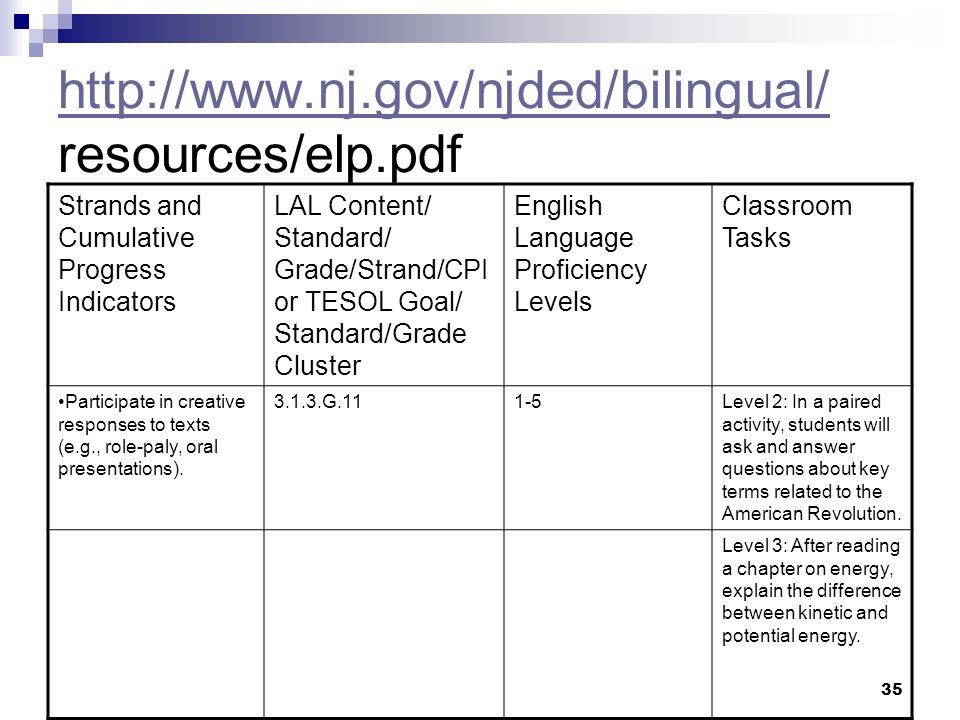 35 http://www.nj.gov/njded/bilingual/ http://www.nj.gov/njded/bilingual/ resources/elp.pdf Strands and Cumulative Progress Indicators LAL Content/ Standard/ Grade/Strand/CPI or TESOL Goal/ Standard/Grade Cluster English Language Proficiency Levels Classroom Tasks Participate in creative responses to texts (e.g., role-paly, oral presentations).