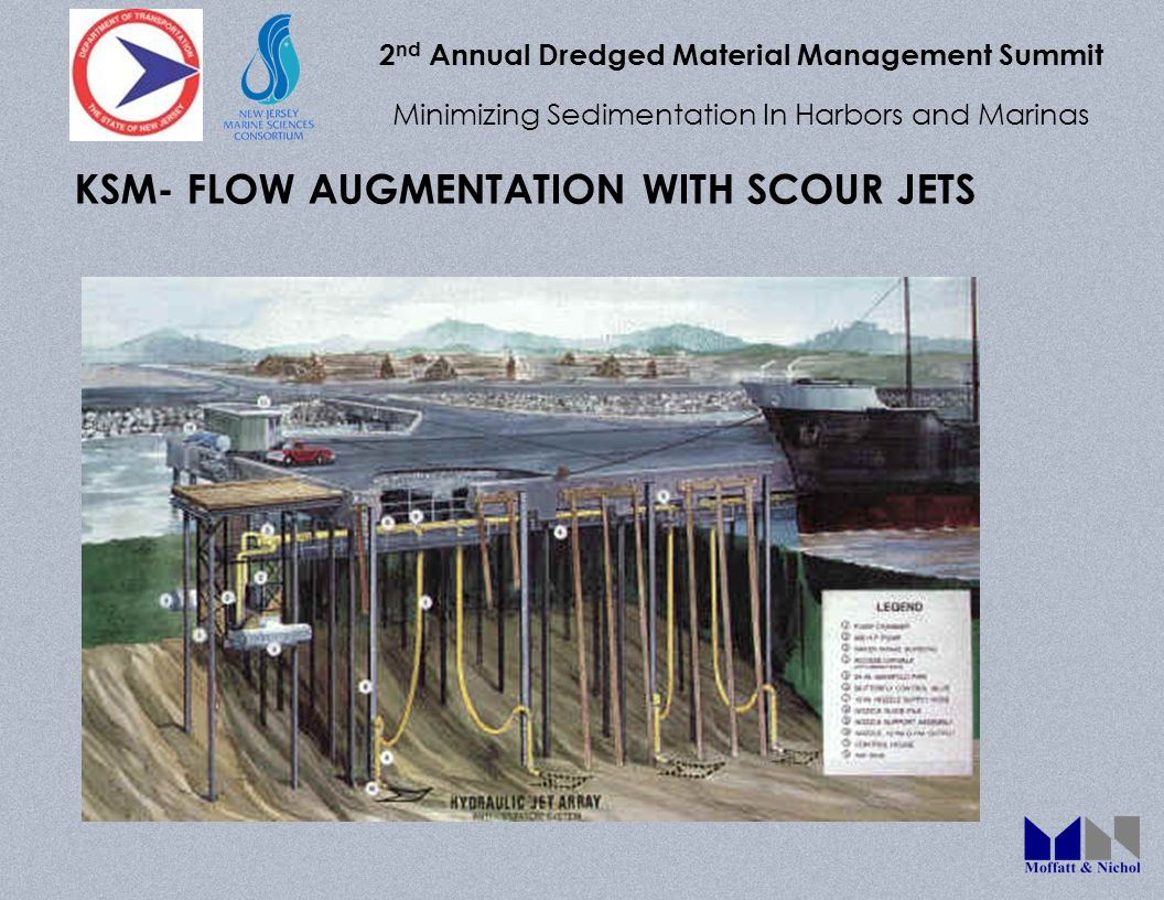 2 nd Annual Dredged Material Management Summit Minimizing Sedimentation In Harbors and Marinas KSM- FLOW AUGMENTATION WITH SCOUR JETS