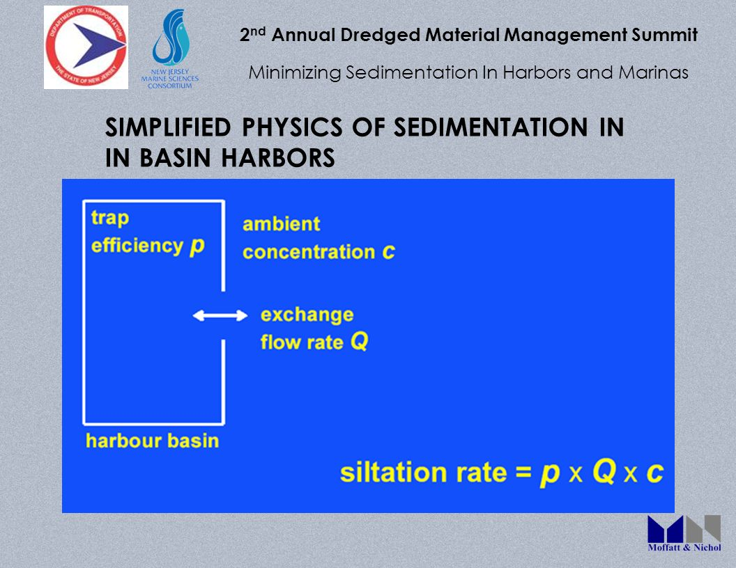 2 nd Annual Dredged Material Management Summit Minimizing Sedimentation In Harbors and Marinas SIMPLIFIED PHYSICS OF SEDIMENTATION IN IN BASIN HARBORS