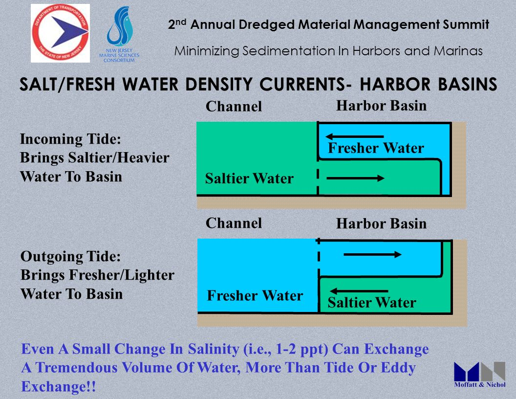 2 nd Annual Dredged Material Management Summit Minimizing Sedimentation In Harbors and Marinas SALT/FRESH WATER DENSITY CURRENTS- HARBOR BASINS Saltie