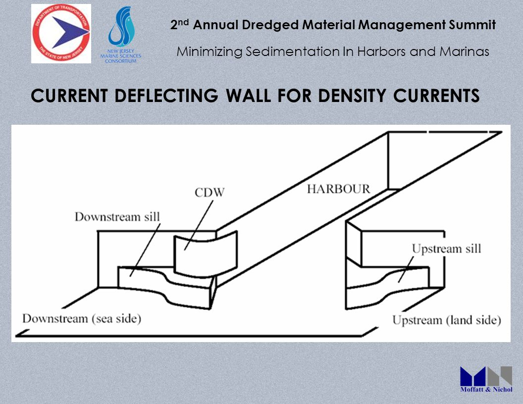 2 nd Annual Dredged Material Management Summit Minimizing Sedimentation In Harbors and Marinas CURRENT DEFLECTING WALL FOR DENSITY CURRENTS