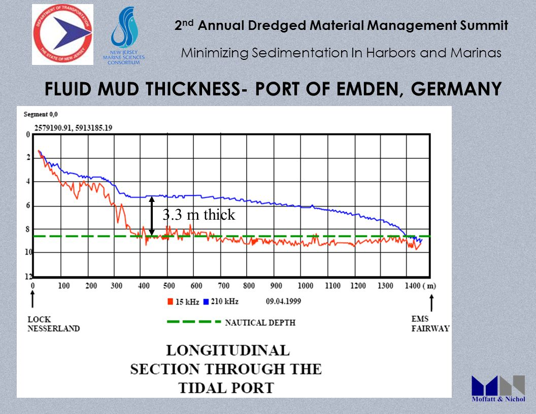 2 nd Annual Dredged Material Management Summit Minimizing Sedimentation In Harbors and Marinas FLUID MUD THICKNESS- PORT OF EMDEN, GERMANY 3.3 m thick