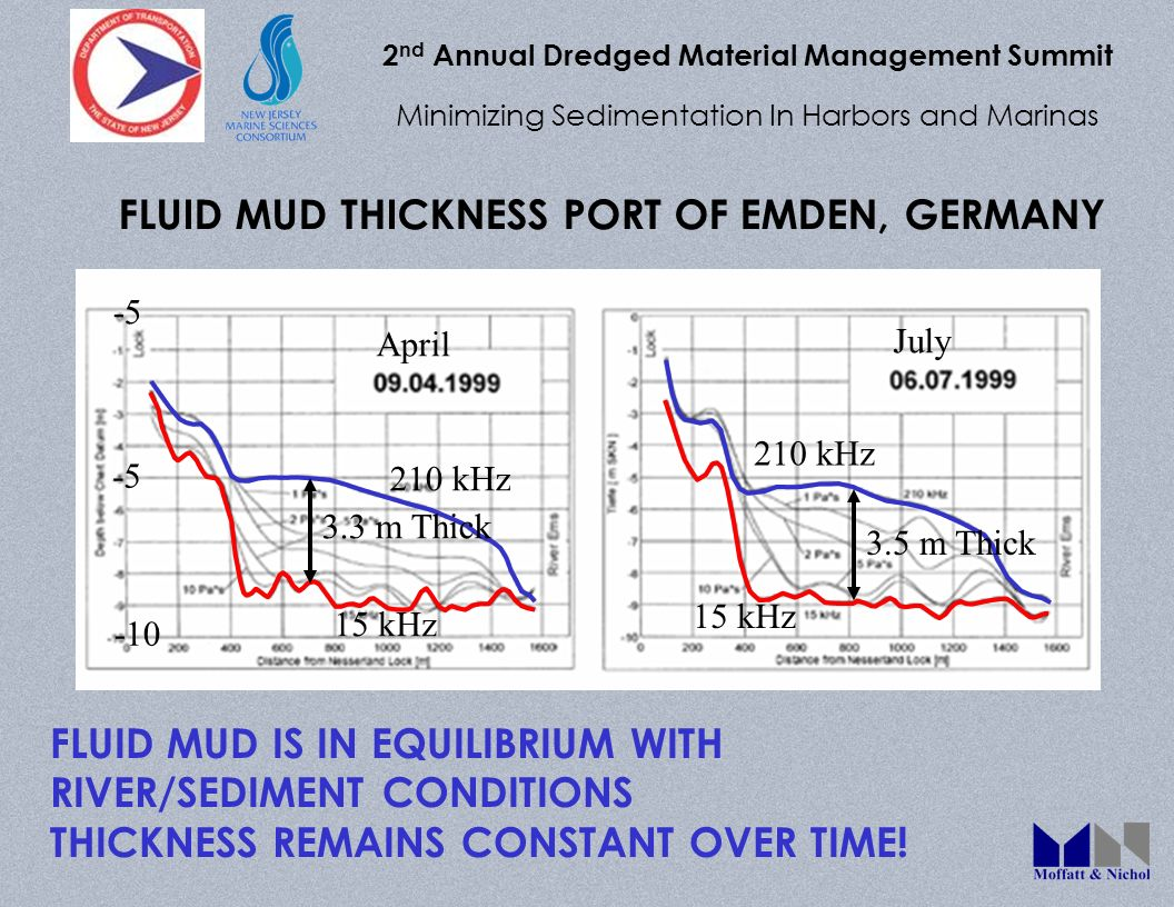 2 nd Annual Dredged Material Management Summit Minimizing Sedimentation In Harbors and Marinas FLUID MUD THICKNESS PORT OF EMDEN, GERMANY 210 kHz 15 k