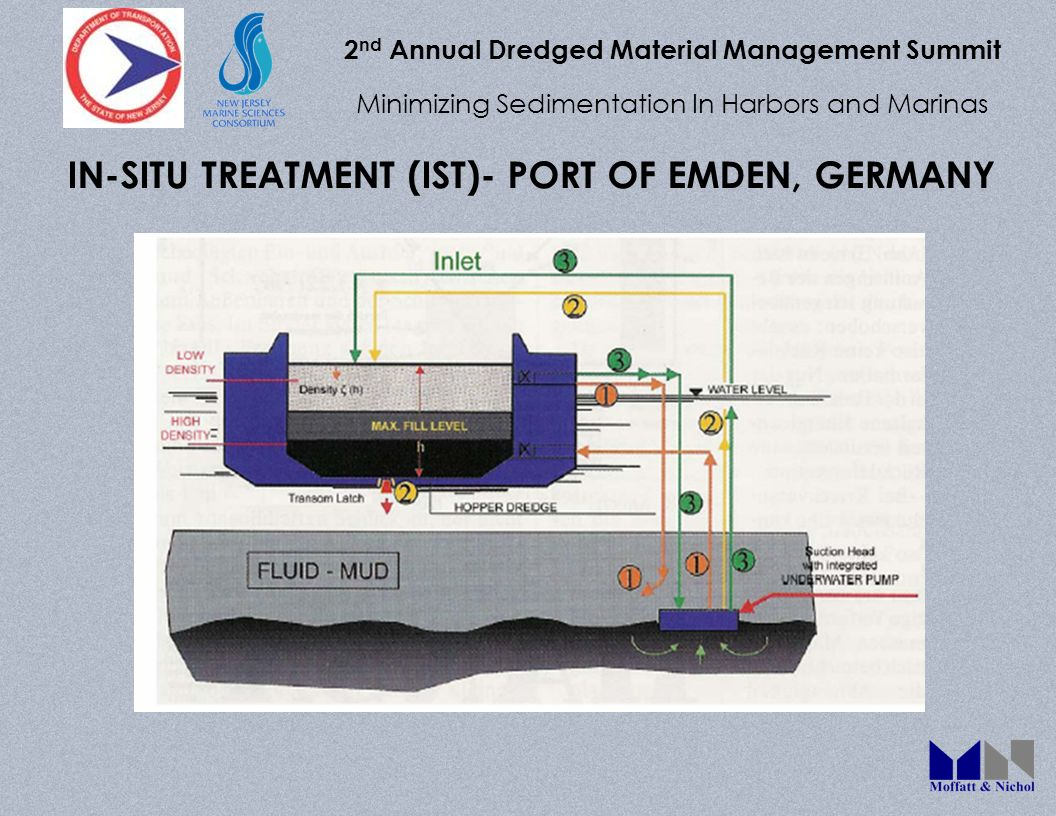 2 nd Annual Dredged Material Management Summit Minimizing Sedimentation In Harbors and Marinas IN-SITU TREATMENT (IST)- PORT OF EMDEN, GERMANY