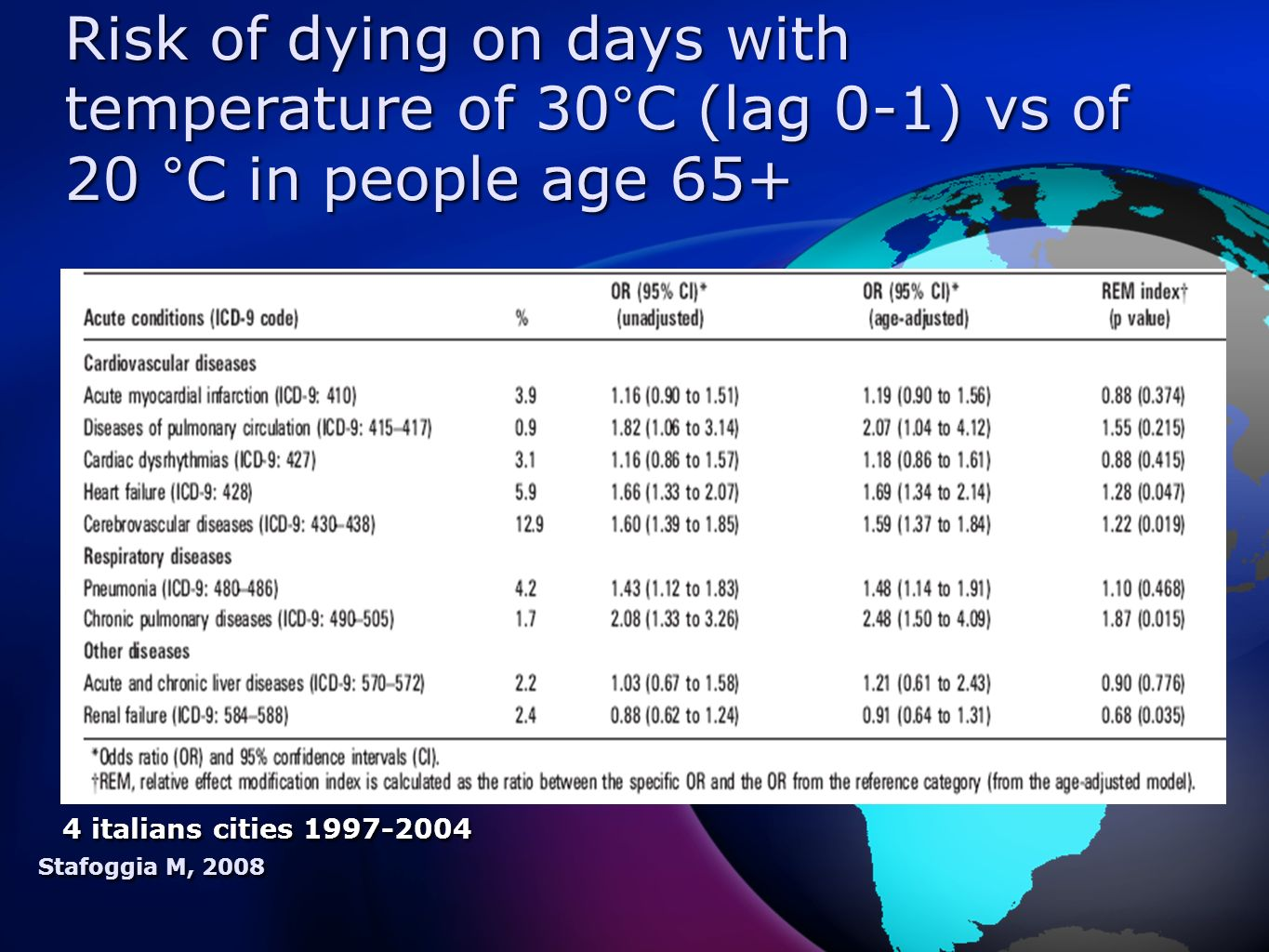 Stafoggia M, 2008 Risk of dying on days with temperature of 30°C (lag 0-1) vs of 20 °C in people age 65+ 4 italians cities 1997-2004