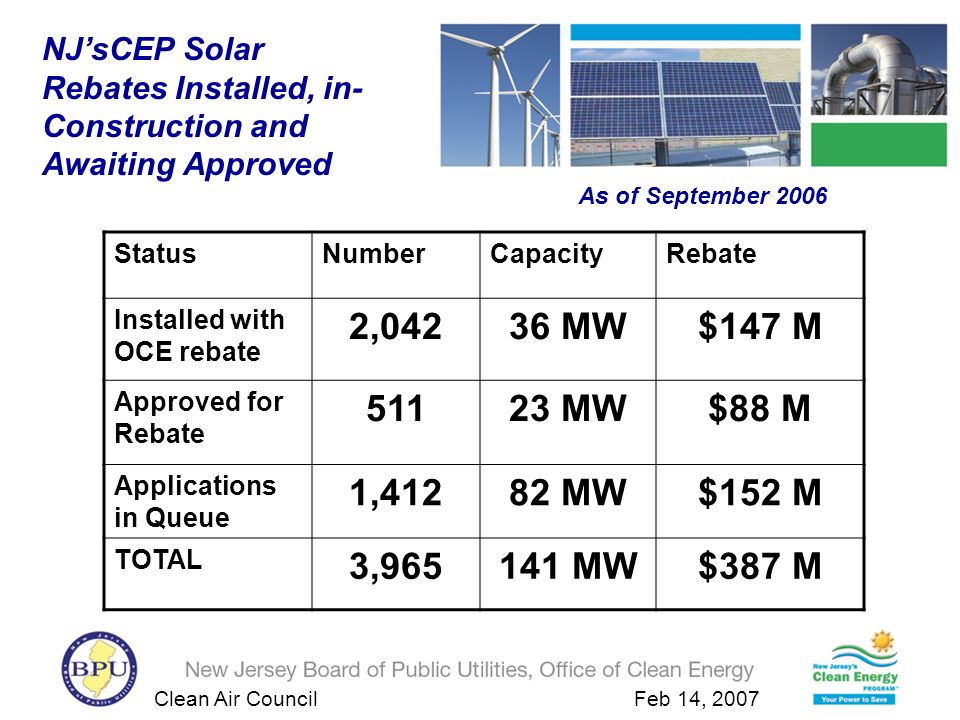 Clean Air Council Feb 14, 2007 StatusNumberCapacityRebate Installed with OCE rebate 2,04236 MW$147 M Approved for Rebate 51123 MW$88 M Applications in Queue 1,41282 MW$152 M TOTAL 3,965141 MW$387 M NJsCEP Solar Rebates Installed, in- Construction and Awaiting Approved As of September 2006