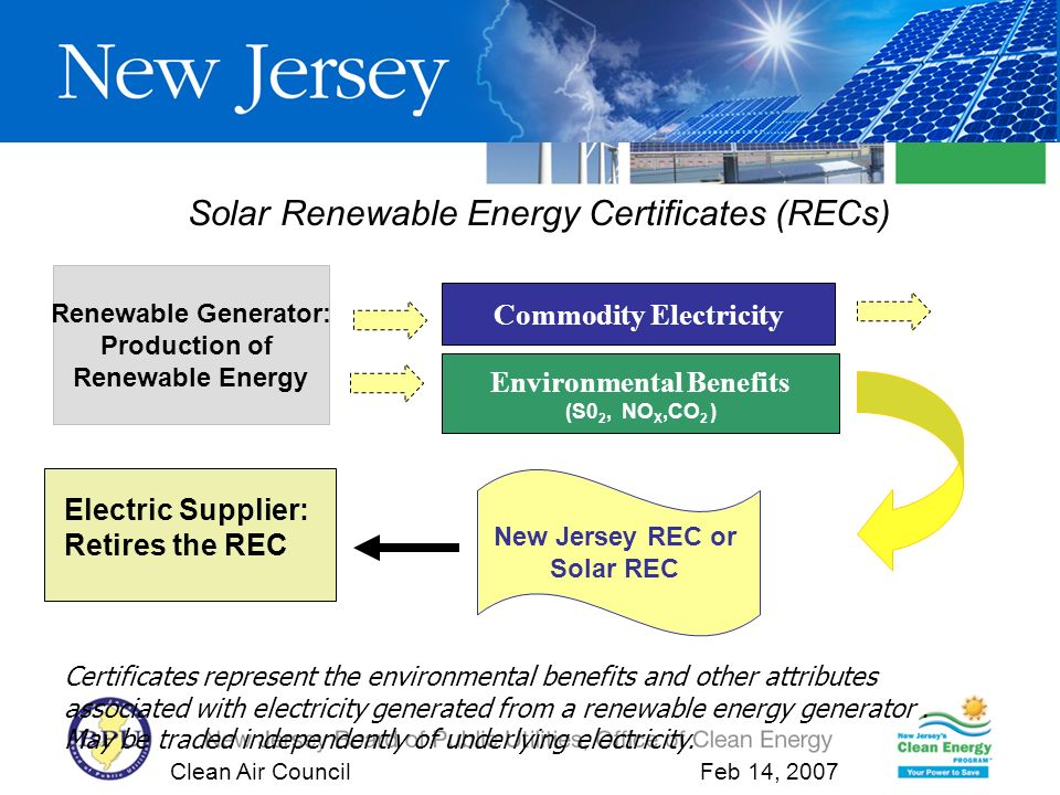 Clean Air Council Feb 14, 2007 Solar Renewable Energy Certificates (RECs) Renewable Generator: Production of Renewable Energy Environmental Benefits (S0 2, NO X,CO 2 ) Commodity Electricity Certificates represent the environmental benefits and other attributes associated with electricity generated from a renewable energy generator.