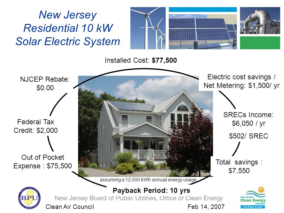 Clean Air Council Feb 14, 2007 Insert Residential Home New Jersey Residential 10 kW Solar Electric System Installed Cost: $77,500 NJCEP Rebate: $0.00 Electric cost savings / Net Metering: $1,500/ yr SRECs Income: $6,050 / yr $502/ SREC Out of Pocket Expense : $75,500 Total savings : $7,550 Federal Tax Credit: $2,000 Payback Period: 10 yrs assuming a 12,000 kWh annual energy usage
