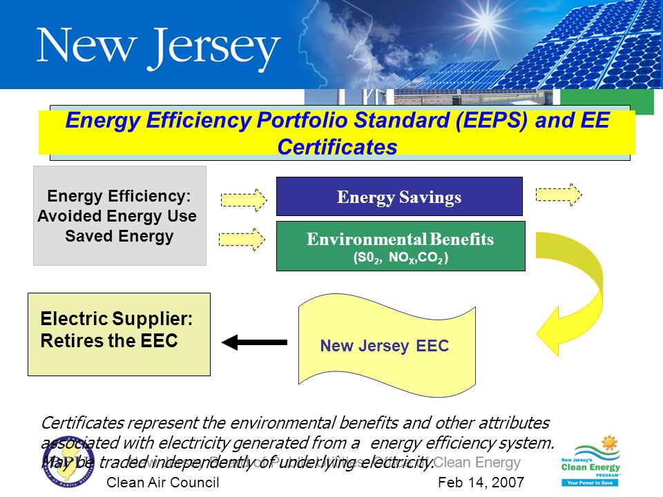 Clean Air Council Feb 14, 2007 Energy Efficiency Portfolio Standard (EEPS) and EE Certificates Energy Efficiency: Avoided Energy Use Saved Energy Environmental Benefits (S0 2, NO X,CO 2 ) Energy Savings Certificates represent the environmental benefits and other attributes associated with electricity generated from a energy efficiency system.