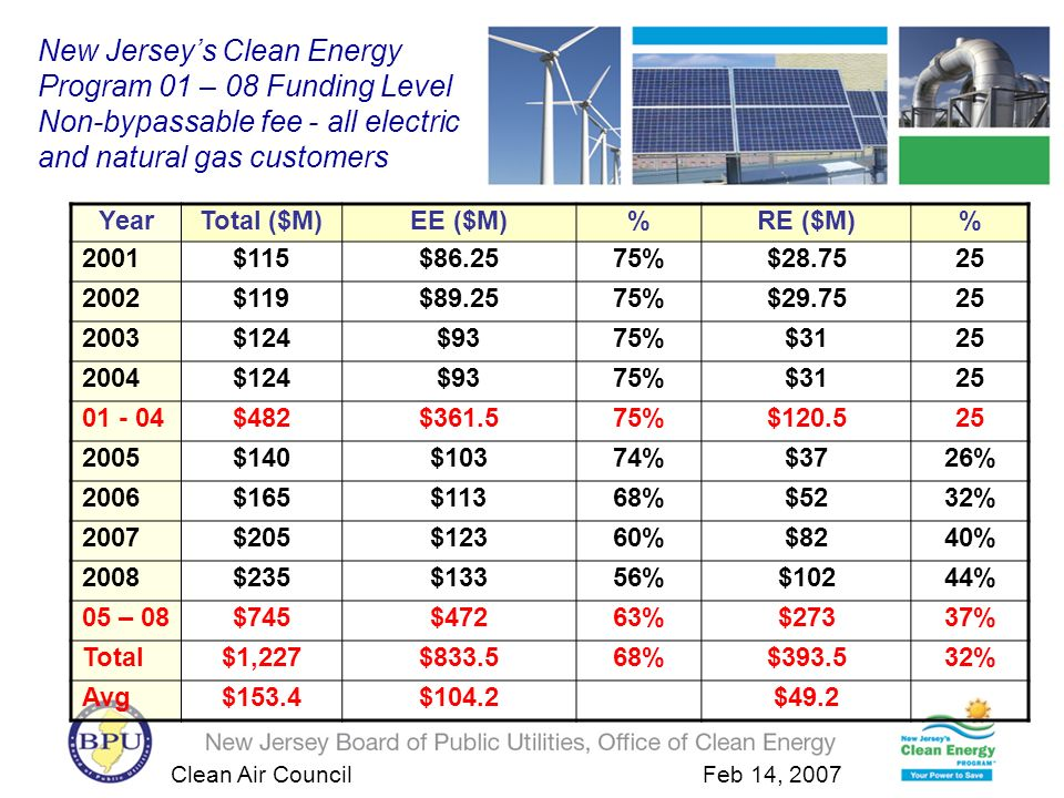Clean Air Council Feb 14, 2007 New Jerseys Clean Energy Program 01 – 08 Funding Level Non-bypassable fee - all electric and natural gas customers YearTotal ($M)EE ($M)%RE ($M)% 2001$115$86.2575%$28.7525 2002$119$89.2575%$29.7525 2003$124$9375%$3125 2004$124$9375%$3125 01 - 04$482$361.575%$120.525 2005$140$10374%$3726% 2006$165$11368%$5232% 2007$205$12360%$8240% 2008$235$13356%$10244% 05 – 08$745$47263%$27337% Total$1,227$833.568%$393.532% Avg$153.4$104.2$49.2
