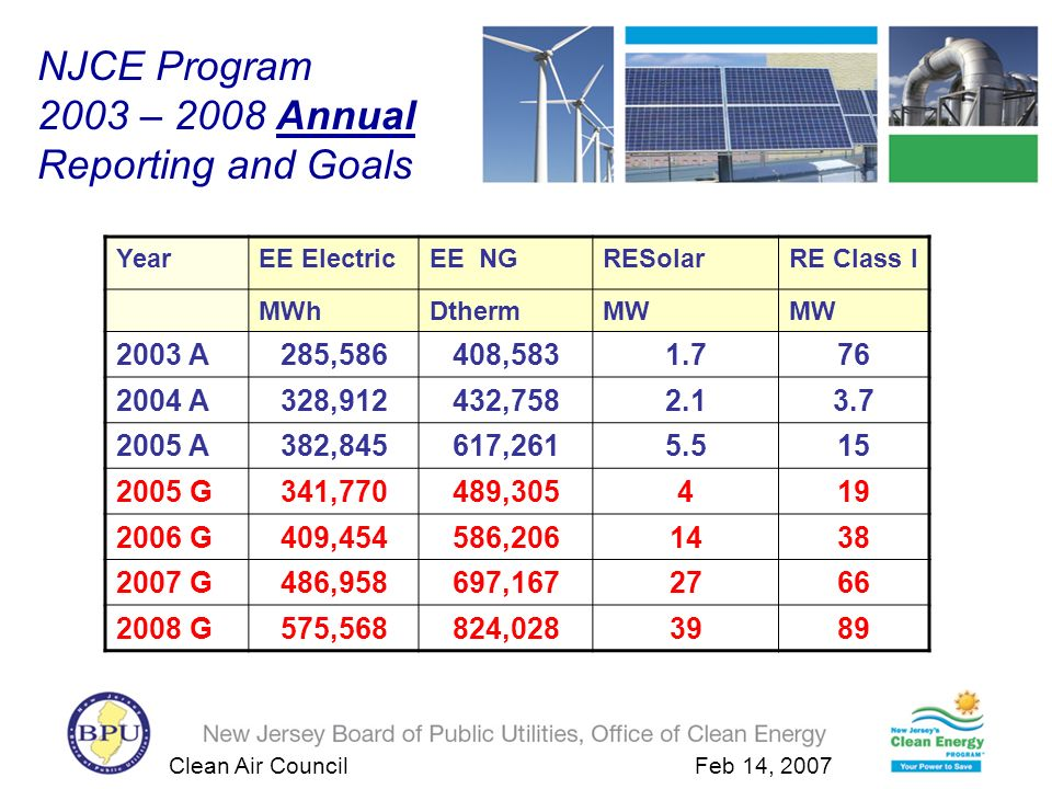 Clean Air Council Feb 14, 2007 NJCE Program 2003 – 2008 Annual Reporting and Goals YearEE ElectricEE NGRESolarRE Class I MWhDthermMW 2003 A285,586408,5831.776 2004 A328,912432,7582.13.7 2005 A382,845617,2615.515 2005 G341,770489,305419 2006 G409,454586,2061438 2007 G486,958697,1672766 2008 G575,568824,0283989