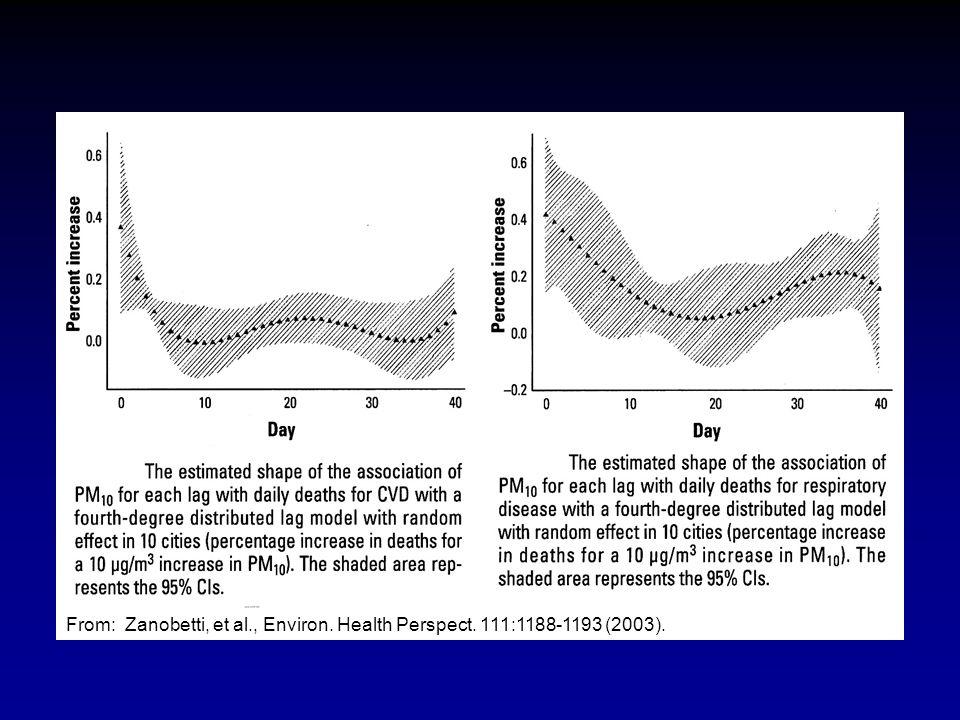 From: Zanobetti, et al., Environ. Health Perspect. 111:1188-1193 (2003).